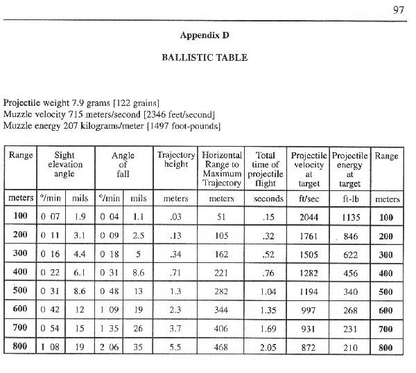 7_62X39 Ballistic Table http://www.ar15.com/forums/t_4_64/55478_MOJO_Rear_Sight_Zeroing.html
